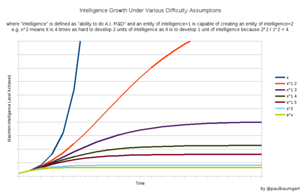 AI Self Improvement Curves