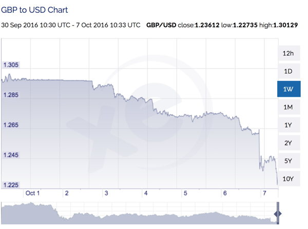 Sterling/USD, one week exchange rate